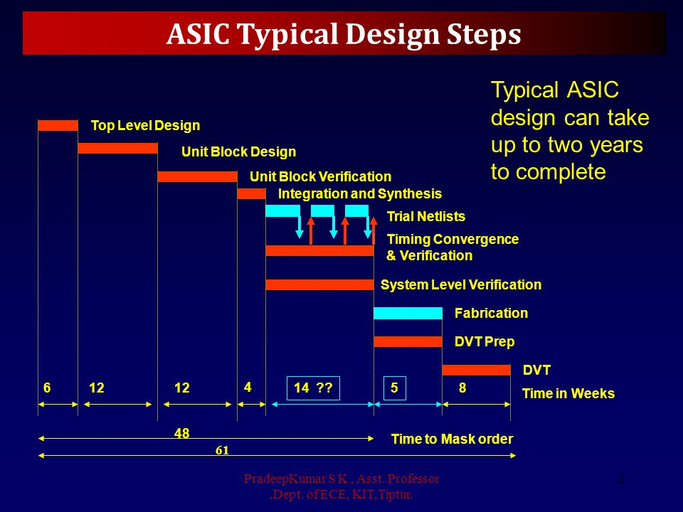 SoC Typical Design Steps Top Level Design Unit Block Design Integration and Synthesis Trial Netlists System Level Verification Timing Convergence & Verification Fabrication DVT DVT Prep 4 145 4 Time in Weeks Time to Mask order 24 33 Unit Block Verification 4 2 With increasing Complexity of IC's and decreasing Geometry, IC Vendor steps of Placement, Layout and Fabrication are unlikely to be greatly reduced.
