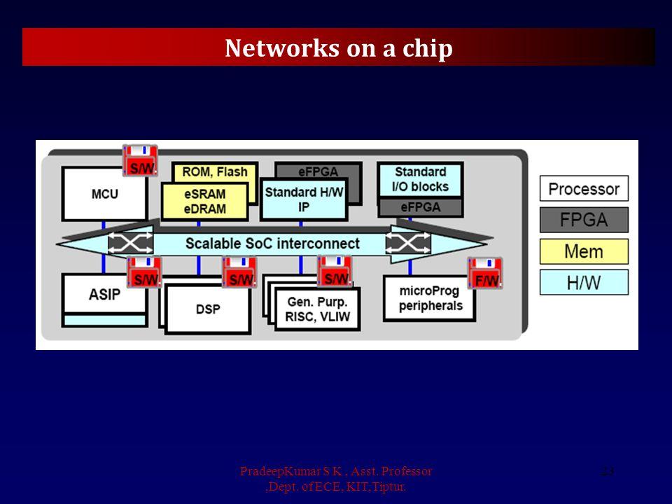 Networks on a chip PradeepKumar S K, Asst. Professor,Dept. of ECE, KIT,Tiptur. 23