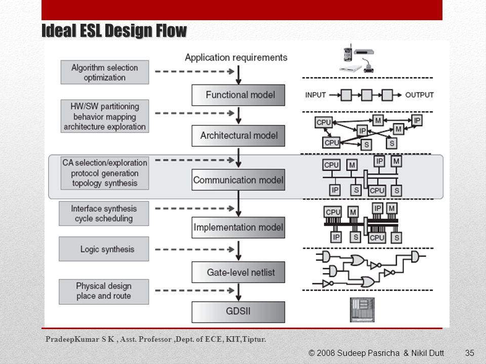 35 Ideal ESL Design Flow 35© 2008 Sudeep Pasricha & Nikil Dutt PradeepKumar S K, Asst. Professor,Dept. of ECE, KIT,Tiptur.