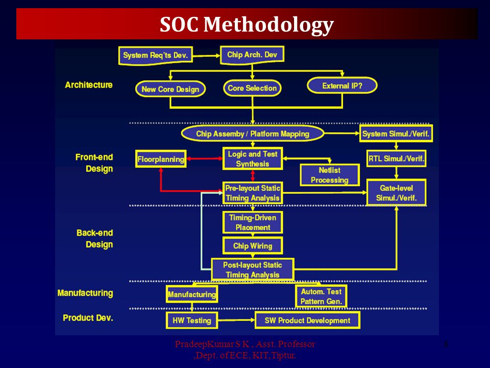 SOC Methodology Evolving... PradeepKumar S K, Asst. Professor,Dept. of ECE, KIT,Tiptur. 9