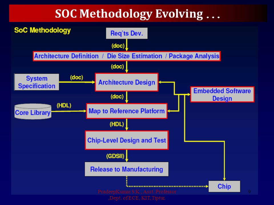 How to Design an SOC PradeepKumar S K, Asst. Professor,Dept. of ECE, KIT,Tiptur. 10