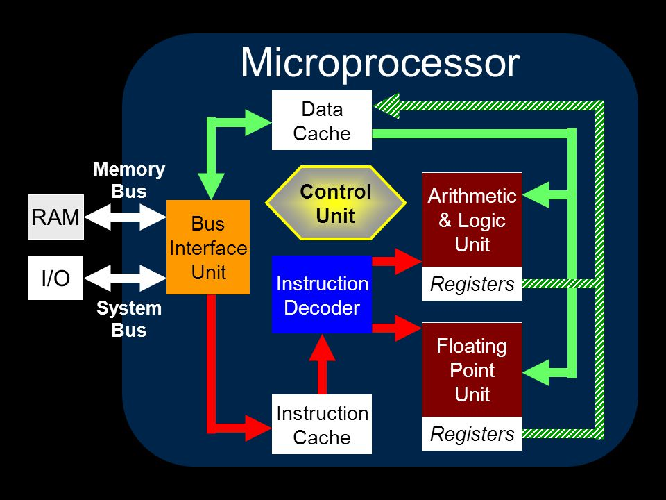 Registers Microprocessor Instruction Cache Arithmetic & Logic Unit Control Unit Bus Interface Unit Data Cache Instruction Decoder I/O RAM Memory Bus System Bus Floating Point Unit