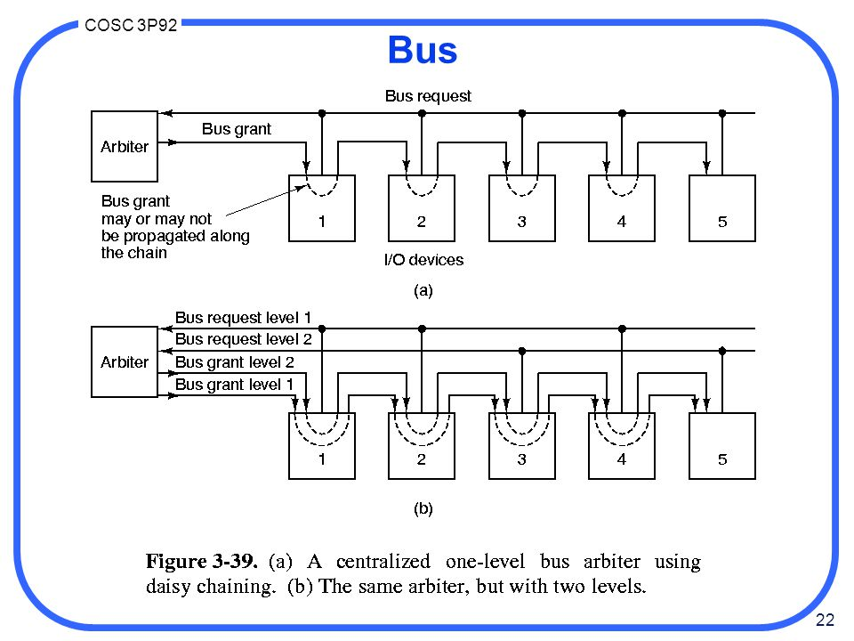 22 COSC 3P92 Bus