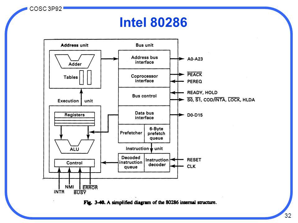 32 COSC 3P92 Intel 80286