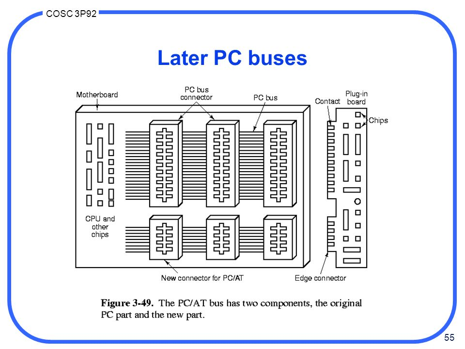 55 COSC 3P92 Later PC buses