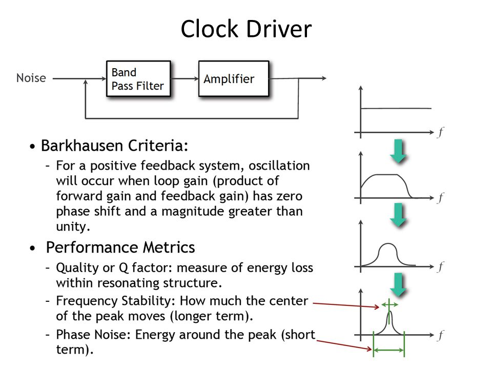 Clock Driver
