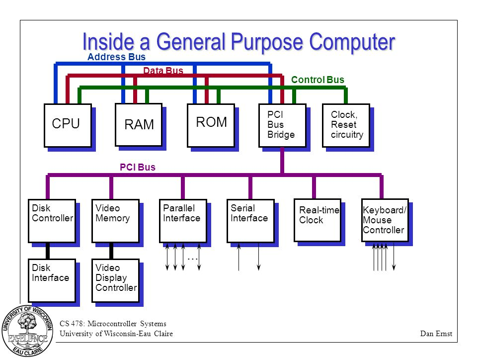 CS 478: Microcontroller Systems University of Wisconsin-Eau Claire Dan Ernst Inside a General Purpose Computer CPU RAM ROM PCI Bus Bridge Address Bus Data Bus PCI Bus Clock, Reset circuitry Control Bus Real-time Clock Disk Controller Disk Interface Video Memory Video Display Controller Serial Interface Parallel Interface...