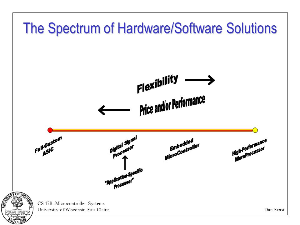 CS 478: Microcontroller Systems University of Wisconsin-Eau Claire Dan Ernst The Spectrum of Hardware/Software Solutions