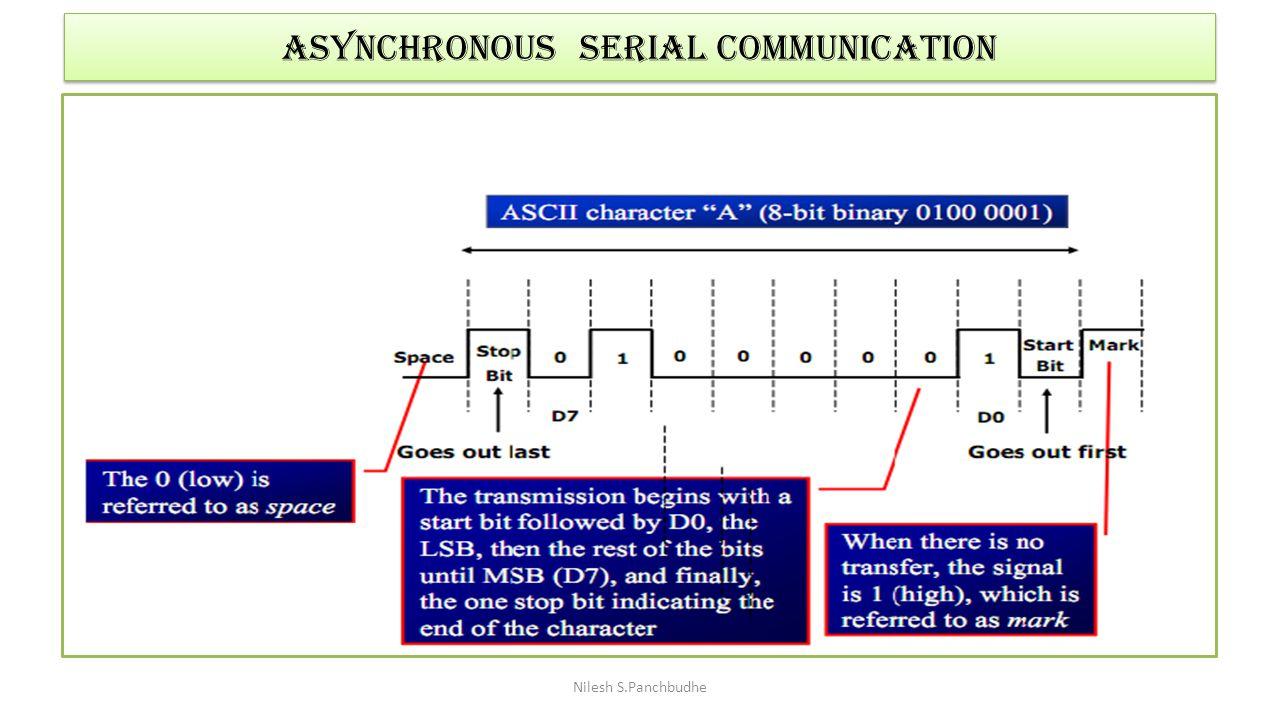 Asynchronous SERIAL COMMUNICATION Nilesh S.Panchbudhe
