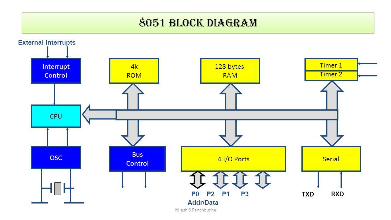 CPU Interrupt Control OSC Bus Control 4k ROM Timer 1 Timer 2 Serial 128 bytes RAM 4 I/O Ports TXD RXD External Interrupts P0 P2 P1 P3 Addr/Data 8051 B