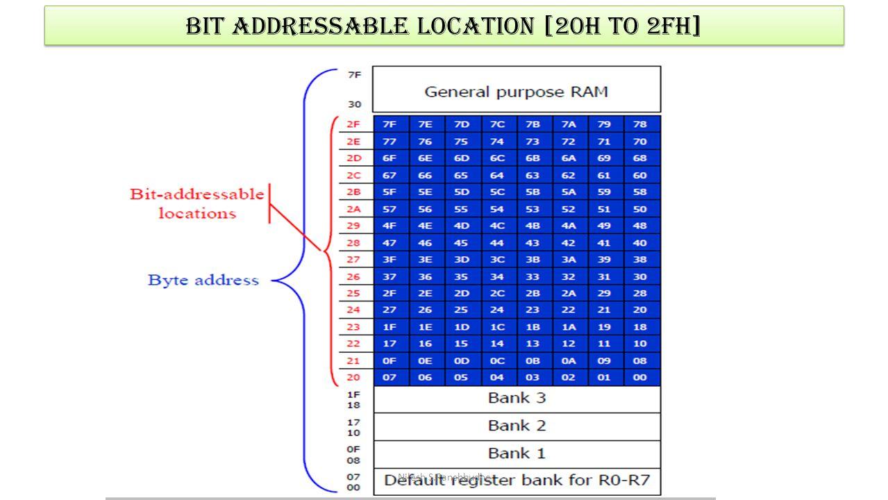 Bit Addressable location [20h to 2fh] Nilesh S.Panchbudhe