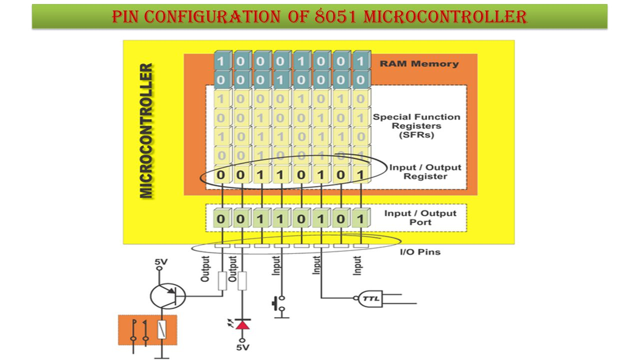 Nilesh S.Panchbudhe Pin configuration of 8051 microcontroller