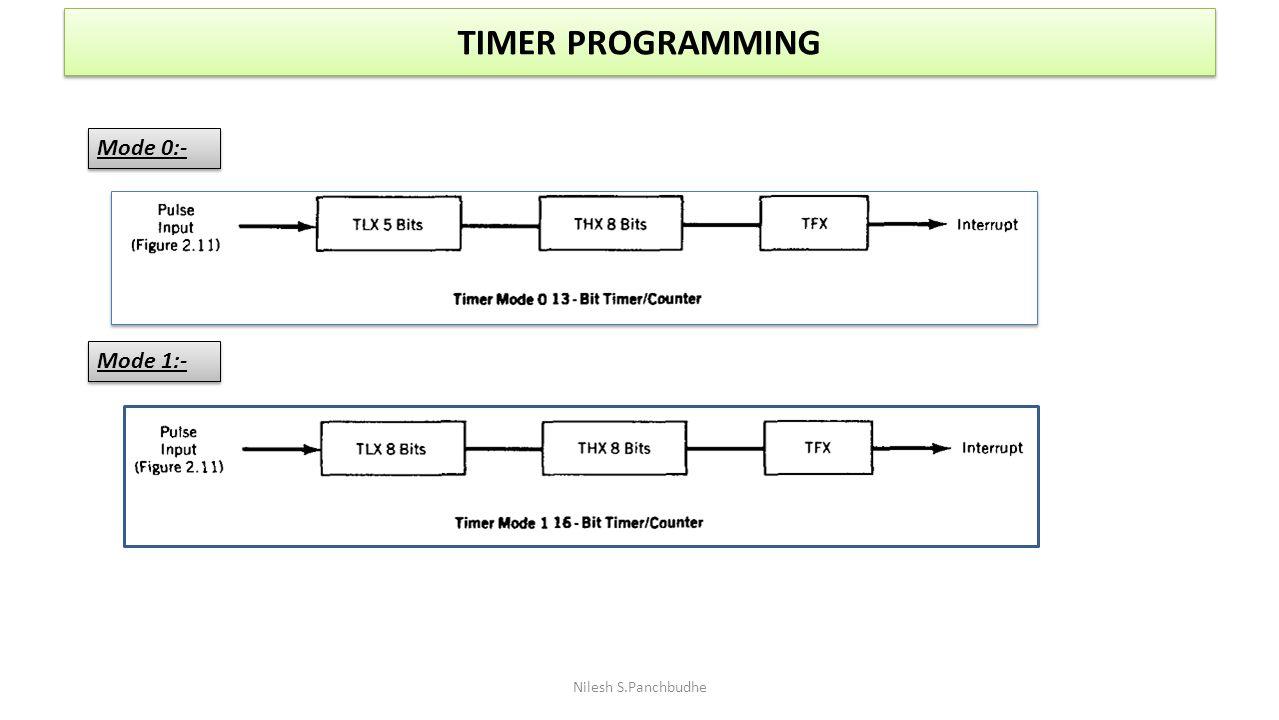 TIMER PROGRAMMING Nilesh S.Panchbudhe Mode 0:- Mode 1:-