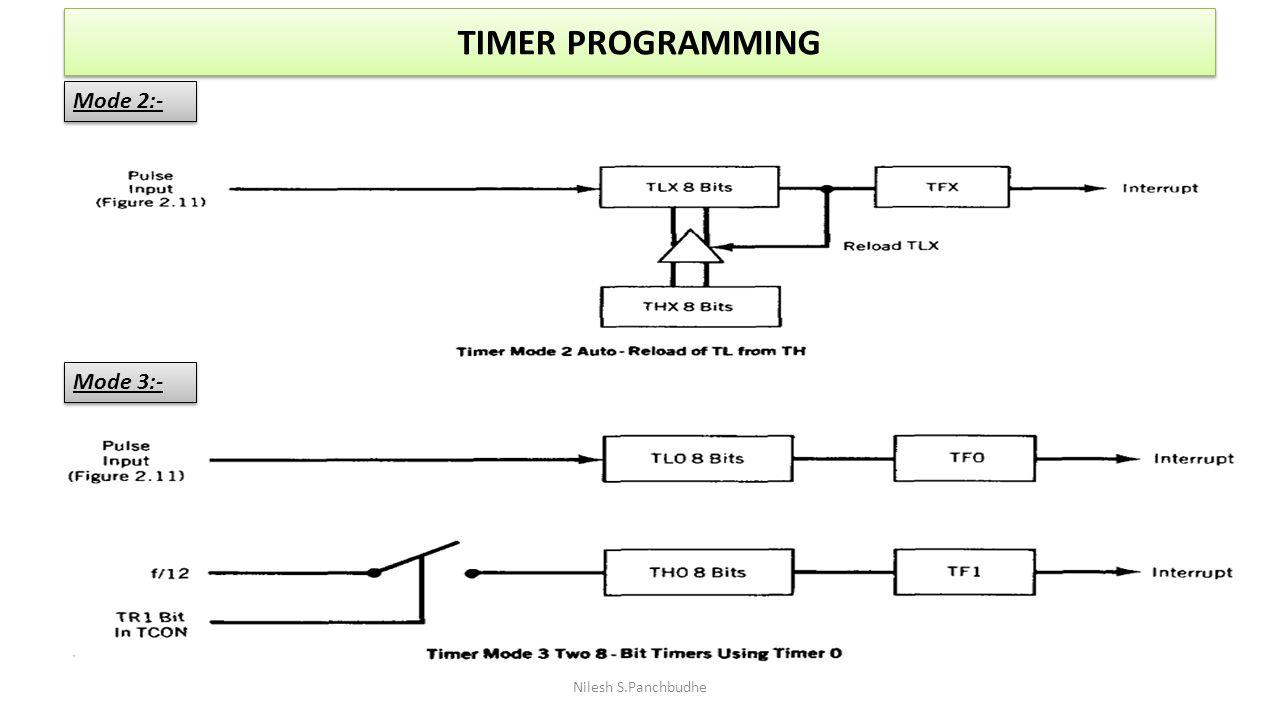 TIMER PROGRAMMING Nilesh S.Panchbudhe Mode 2:- Mode 3:-