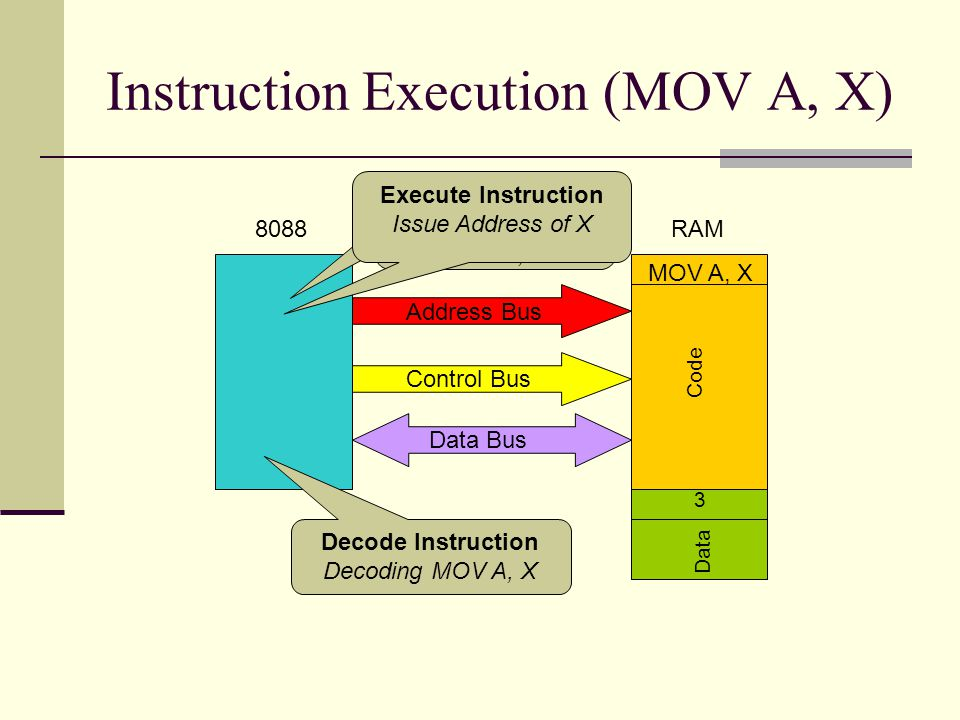 Instruction Execution (MOV A, X) 8088RAM Address Bus Code MOV A, X Data Bus Data 3 Fetch Instruction Issue Address of MOV A, X Control Bus Decode Instruction Decoding MOV A, X Execute Instruction Issue Address of X
