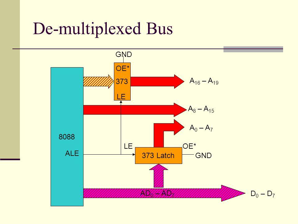 De-multiplexed Bus 8088 AD 0 – AD 7 373 Latch 373 A 0 – A 7 A 8 – A 15 A 16 – A 19 ALE LE GND OE* D 0 – D 7