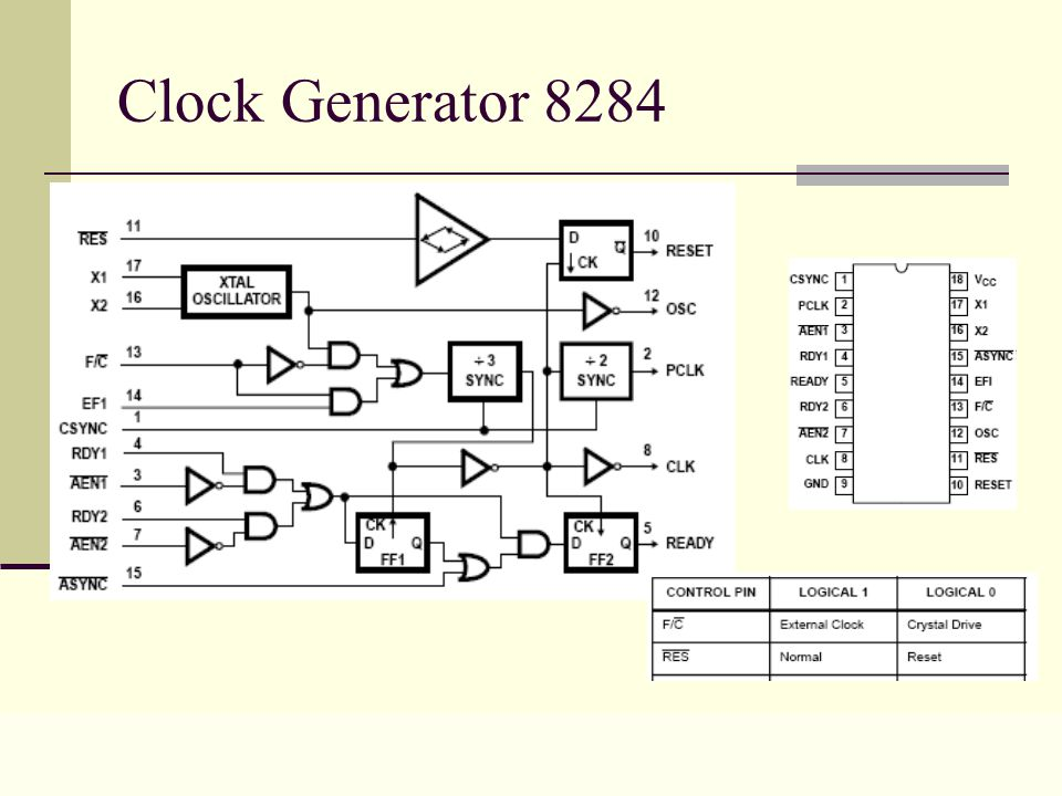 Lecture 0426 Clock Generator 8284