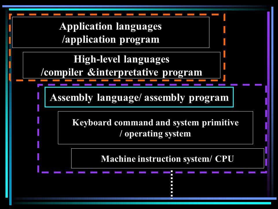 Application languages /application program High-level languages /compiler &interpretative program Assembly language/ assembly program Keyboard command
