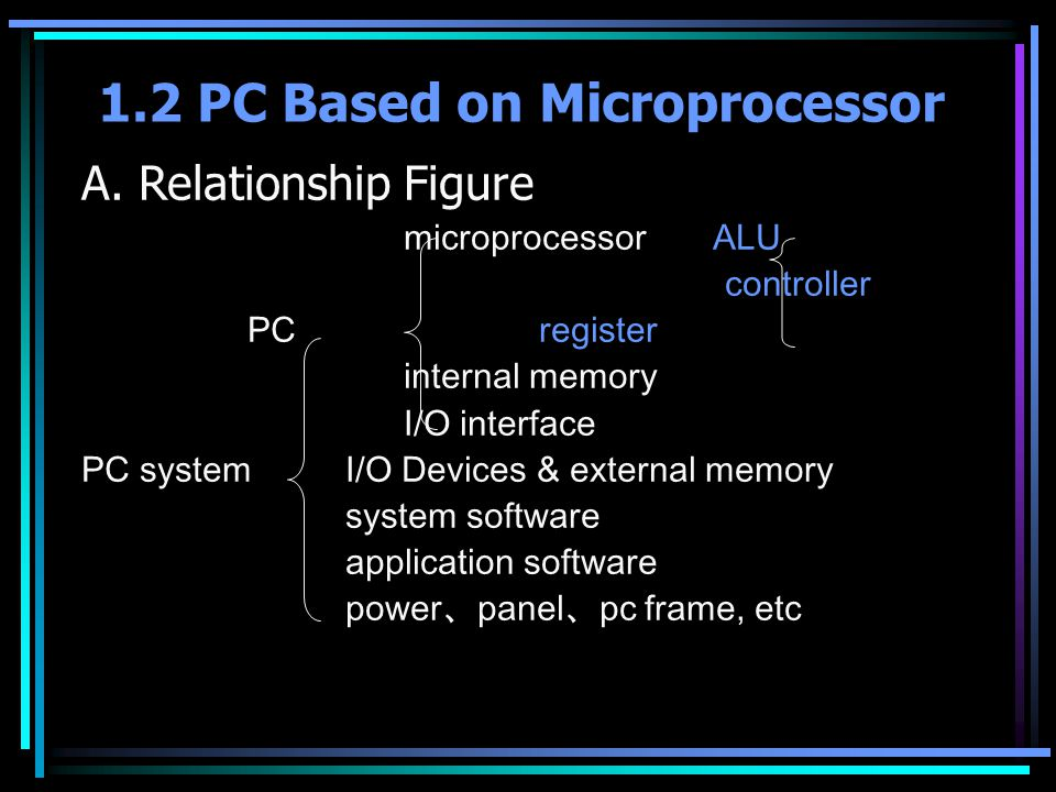 A. Relationship Figure microprocessor ALU controller PC register internal memory I/O interface PC systemI/O Devices & external memory system software