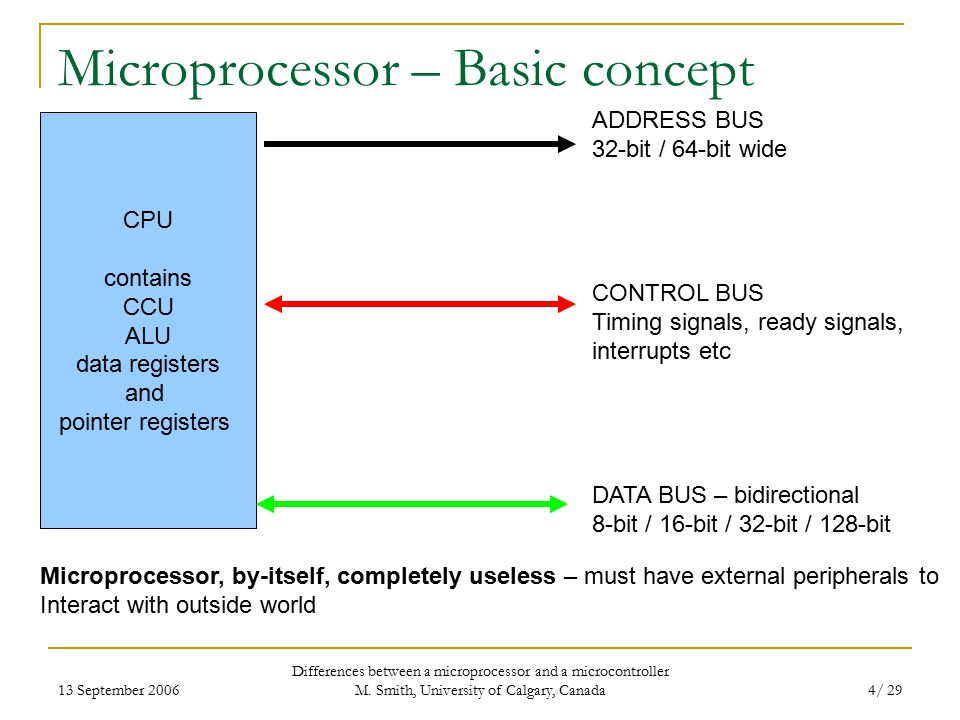 13 September 2006 Differences between a microprocessor and a microcontroller M.