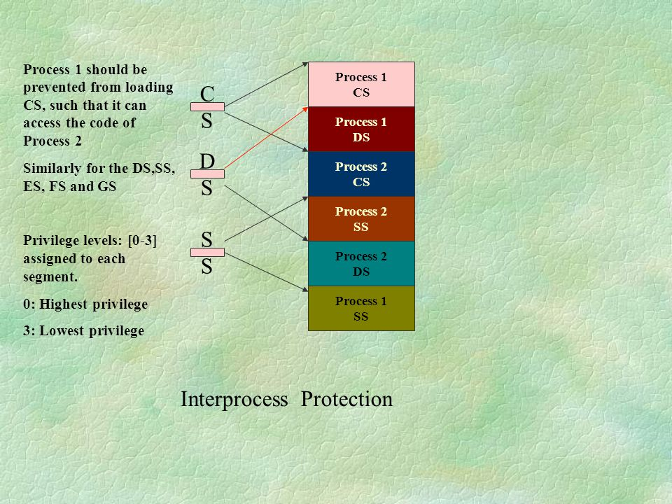Interprocess Protection Process 1 CS Process 1 DS Process 2 CS Process 2 SS Process 2 DS Process 1 SS CSCS DSDS S Process 1 should be prevented from l