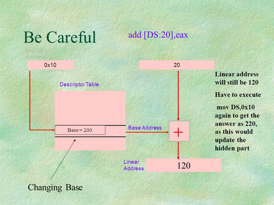 Be Careful 0x1020 120 Descriptor Table Base Address Linear Address Logical Address Base = 100 Changing Base Linear address will still be 120 Have to e