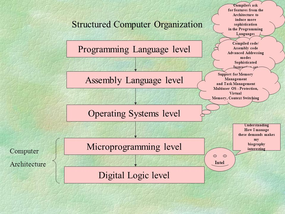 Structured Computer Organization Programming Language level Assembly Language level Operating Systems level Microprogramming level Digital Logic level