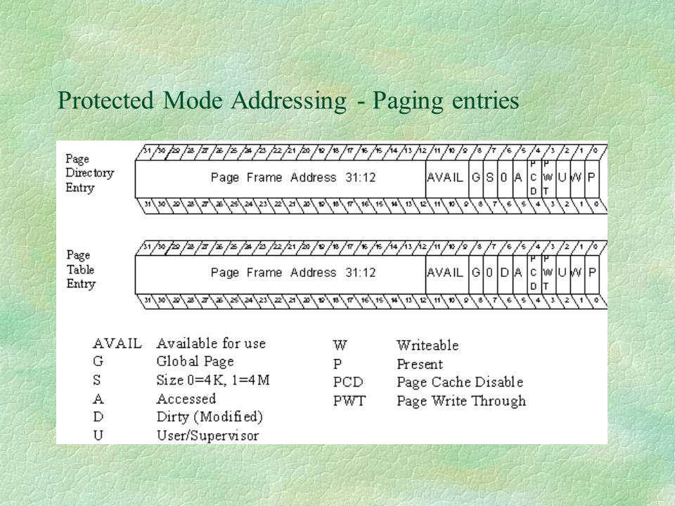 Protected Mode Addressing - Paging entries