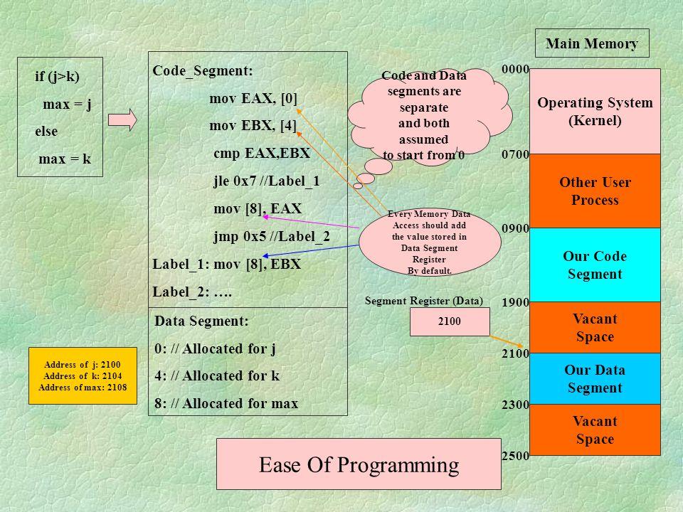 Base Address, Limit, DPL. Segment selector Visible partHidden part CS SS DS ES FS GS