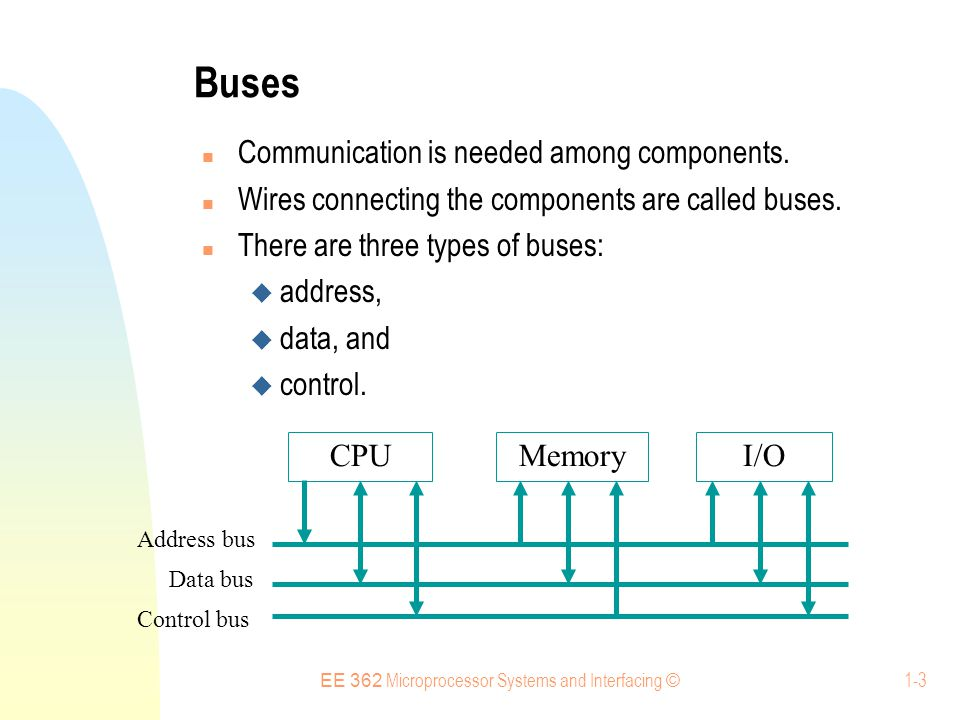 EE 362 Microprocessor Systems and Interfacing © 1-4 Buses: 68HC12 Address Bus Communication is needed among components.