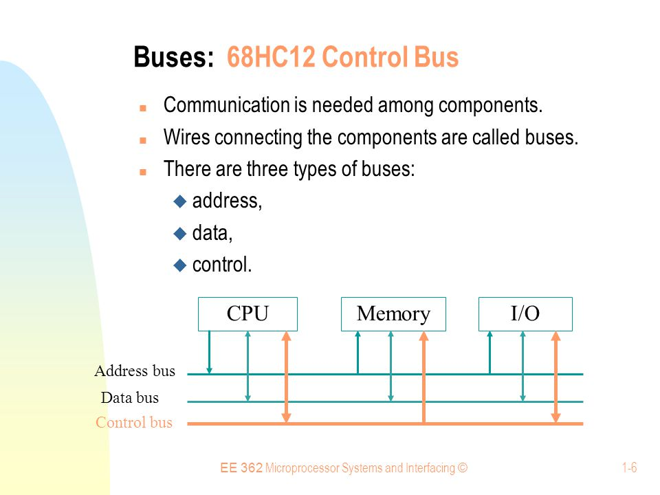 EE 362 Microprocessor Systems and Interfacing © 1-6 Buses: 68HC12 Control Bus Communication is needed among components.