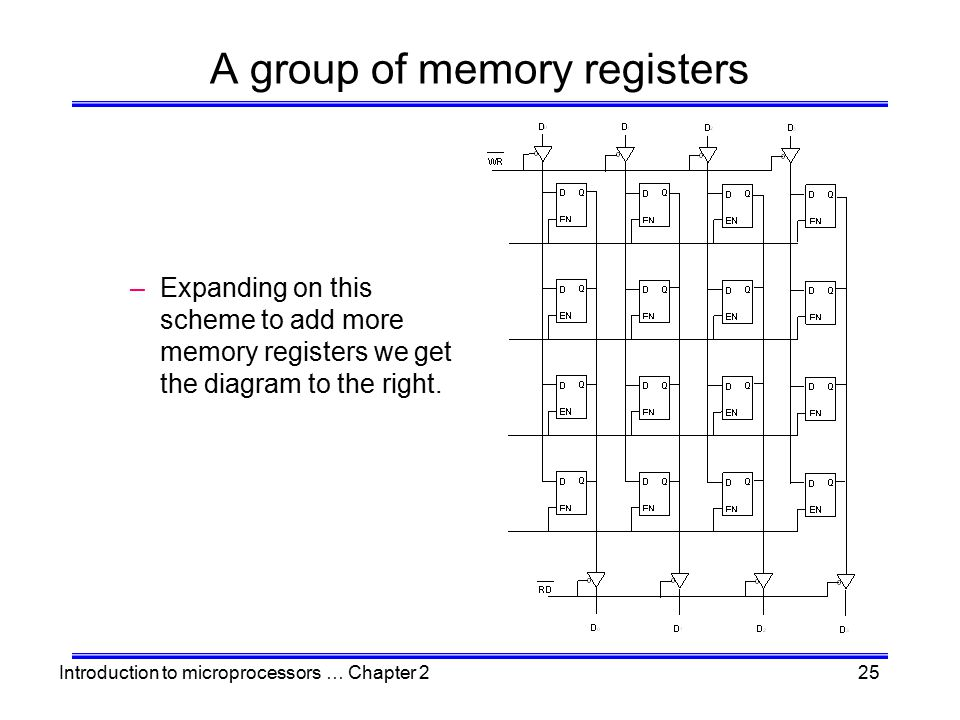 Introduction to microprocessors … Chapter 225 A group of memory registers –Expanding on this scheme to add more memory registers we get the diagram to