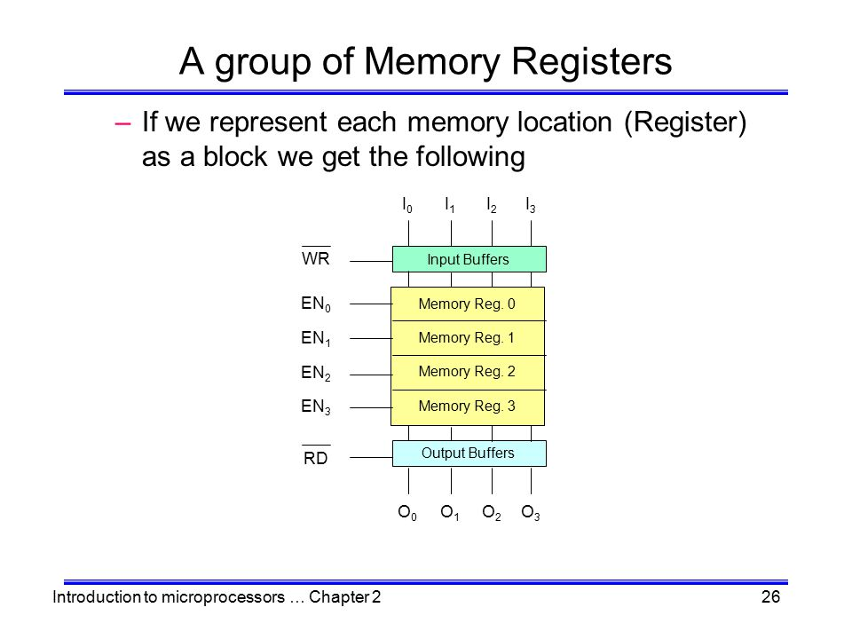 Introduction to microprocessors … Chapter 226 A group of Memory Registers –If we represent each memory location (Register) as a block we get the follo