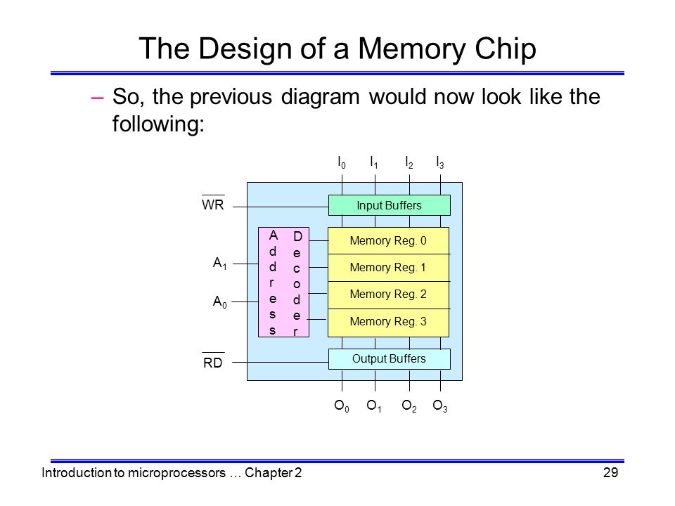 Introduction to microprocessors … Chapter 229 The Design of a Memory Chip –So, the previous diagram would now look like the following: Input Buffers O