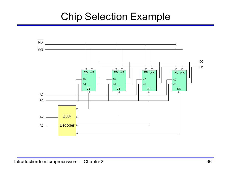 Introduction to microprocessors … Chapter 236 Chip Selection Example CS RD WR A0 A1 CS RD WR A0 A1 CS RD WR A0 A1 CS RD WR A0 A1 2 X4 Decoder A3 A2 A1