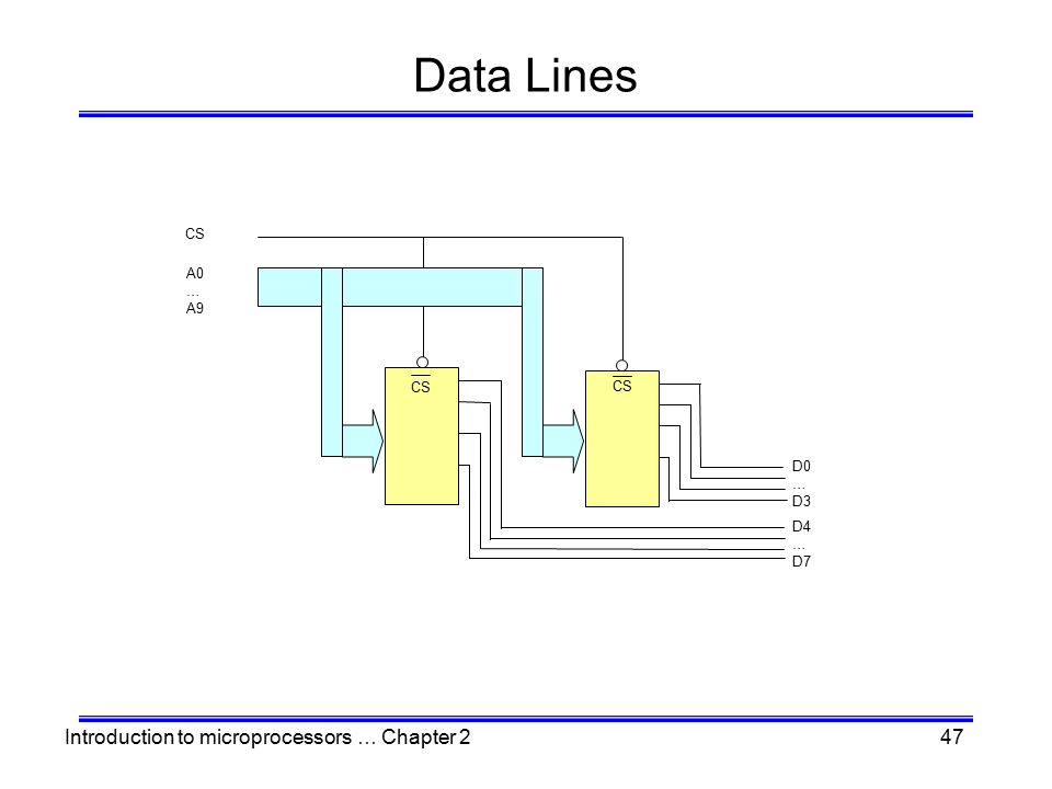 Introduction to microprocessors … Chapter 247 Data Lines CS A0 … A9 CS D0 … D3 D4 … D7