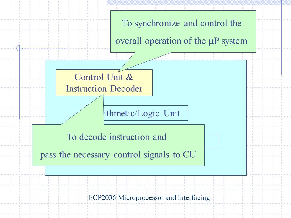 Control Unit & Instruction Decoder Arithmetic/Logic Unit Registers To decode instruction and pass the necessary control signals to CU To synchronize a