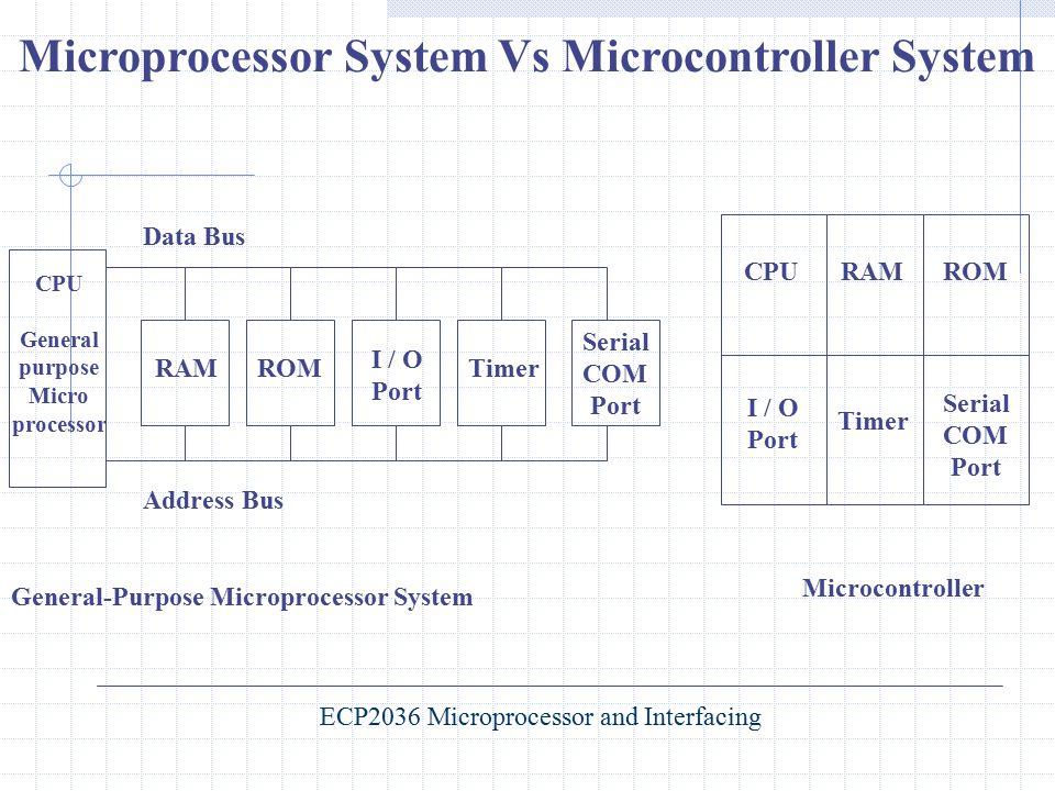 Microprocessor System Vs Microcontroller System CPU General purpose Micro processor Data Bus Address Bus RAMROM I / O Port Timer Serial COM Port CPURA