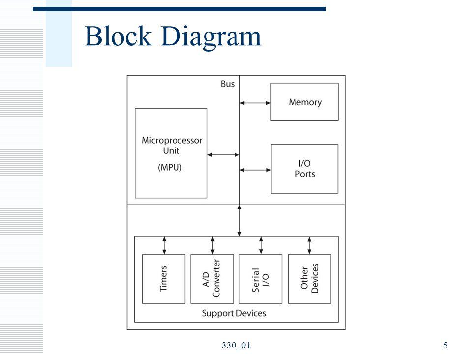 Microprocessor (MPU)  MPU (CPU) Read instructions Process binary data 6330_01