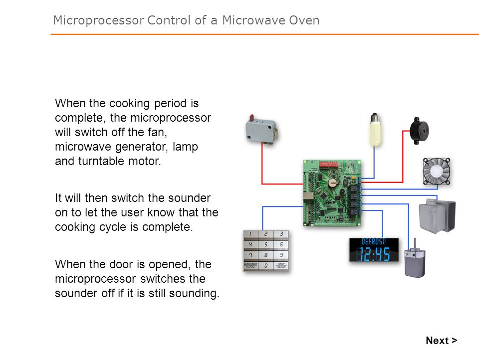 Microprocessor Control of a Microwave Oven Next > When the cooking period is complete, the microprocessor will switch off the fan, microwave generator, lamp and turntable motor.