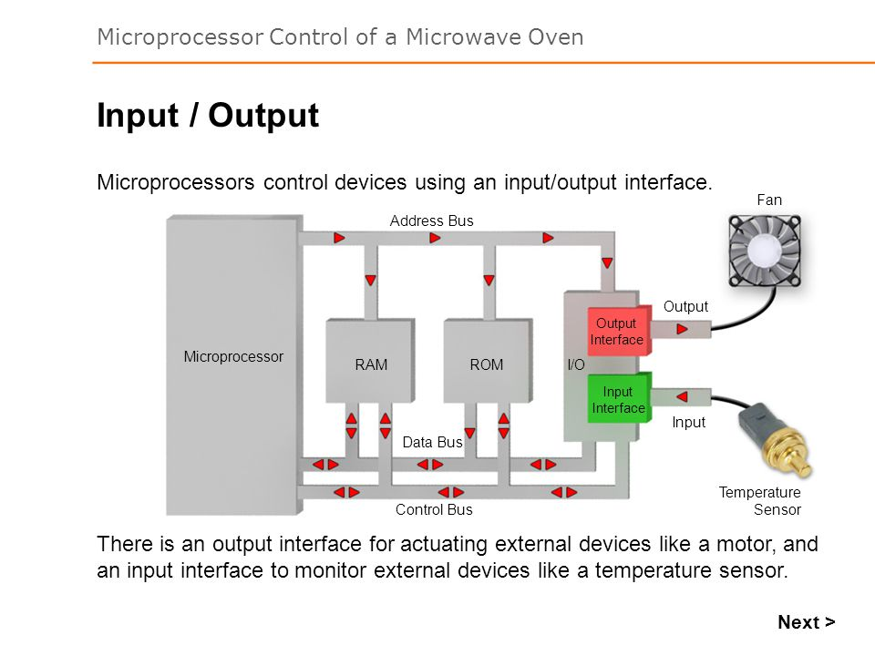 Microprocessor Control of a Microwave Oven Input / Output There is an output interface for actuating external devices like a motor, and an input interface to monitor external devices like a temperature sensor.