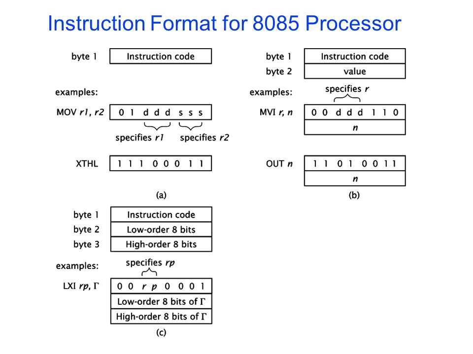 Instruction Format for 8085 Processor
