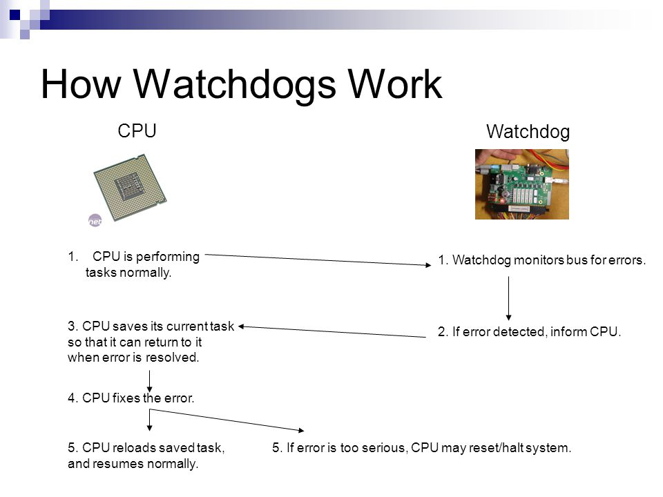 How Watchdogs Work CPU Watchdog 1.CPU is performing tasks normally.