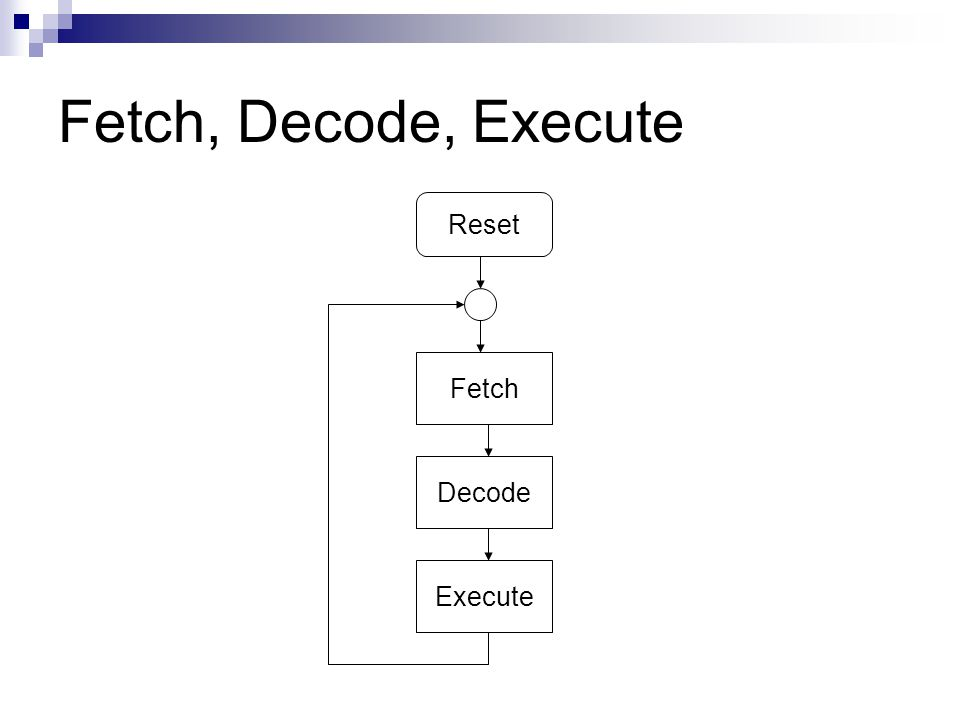 Fetch, Decode, Execute Reset Fetch Decode Execute