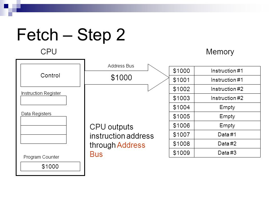 Fetch – Step 2 Program Counter Instruction #1 $1001 $1009 $1008 $1007 $1006 $1005 $1004 $1003 $1002 $1000 Instruction #1 Instruction #2 Empty Data #1 Data #2 Data #3 $1000 Control CPUMemory Instruction Register Data Registers CPU outputs instruction address through Address Bus $1000 Address Bus