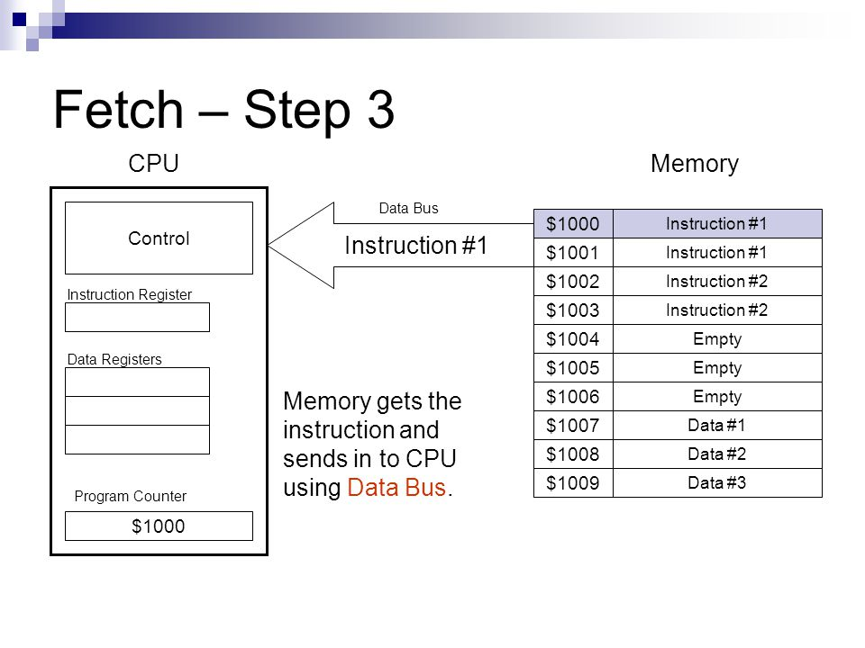 Fetch – Step 3 Program Counter Instruction #1 $1001 $1009 $1008 $1007 $1006 $1005 $1004 $1003 $1002 $1000 Instruction #1 Instruction #2 Empty Data #1 Data #2 Data #3 $1000 Control CPUMemory Instruction Register Data Registers Memory gets the instruction and sends in to CPU using Data Bus.