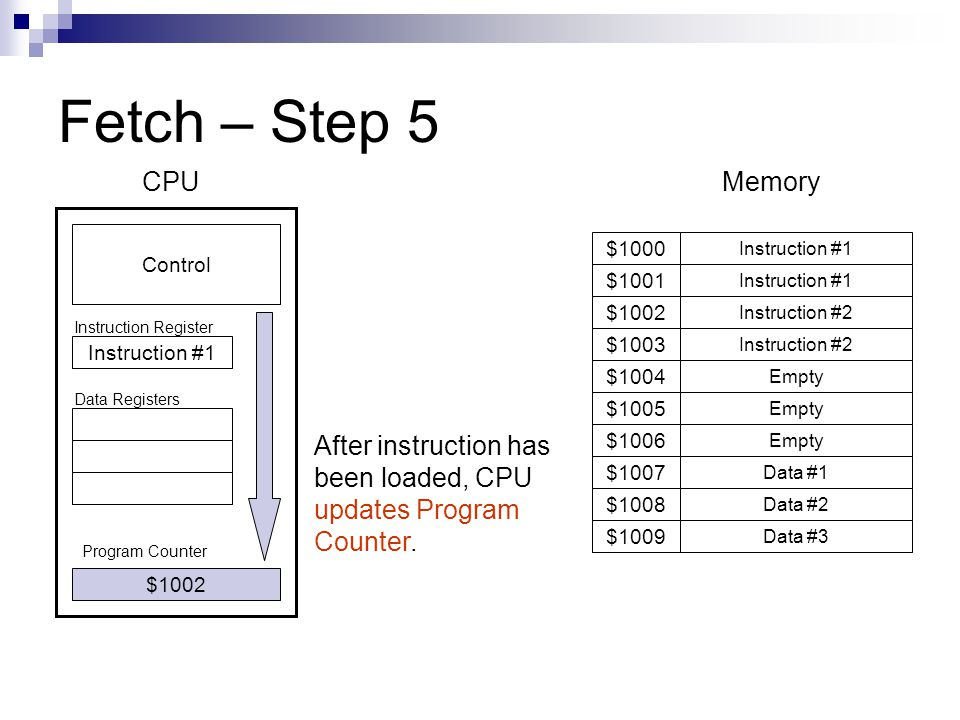 Fetch – Step 5 Program Counter Instruction #1 $1001 $1009 $1008 $1007 $1006 $1005 $1004 $1003 $1002 $1000 Instruction #1 Instruction #2 Empty Data #1 Data #2 Data #3 $1002 Control CPUMemory Instruction #1 Instruction Register Data Registers After instruction has been loaded, CPU updates Program Counter.