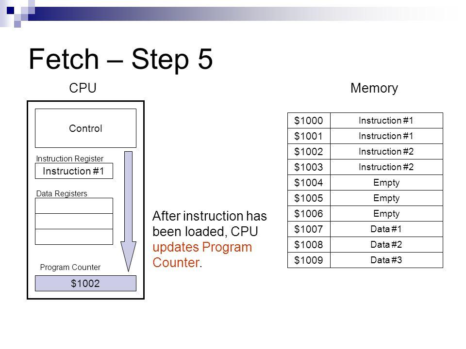 Fetch – Step 5 Program Counter Instruction #1 $1001 $1009 $1008 $1007 $1006 $1005 $1004 $1003 $1002 $1000 Instruction #1 Instruction #2 Empty Data #1