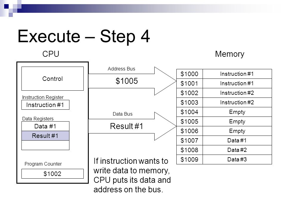 Execute – Step 4 Program Counter Instruction #1 $1001 $1009 $1008 $1007 $1006 $1005 $1004 $1003 $1002 $1000 Instruction #1 Instruction #2 Empty Data #1 Data #2 Data #3 $1002 Control CPUMemory Instruction #1 Data #1 Result #1 Instruction Register Data Registers If instruction wants to write data to memory, CPU puts its data and address on the bus.