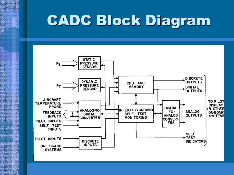 CADC Block Diagram